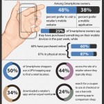 Drastic Rise In The Use Of Cell Phones [Infographic]