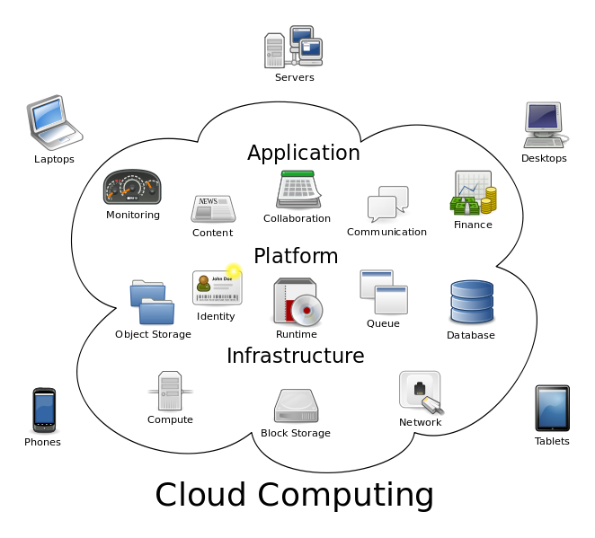 Ins & Outs of Cloud Computing