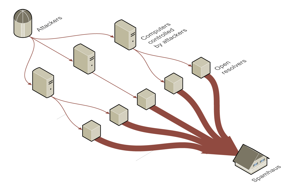Cyber attack at Spamhaus (1)