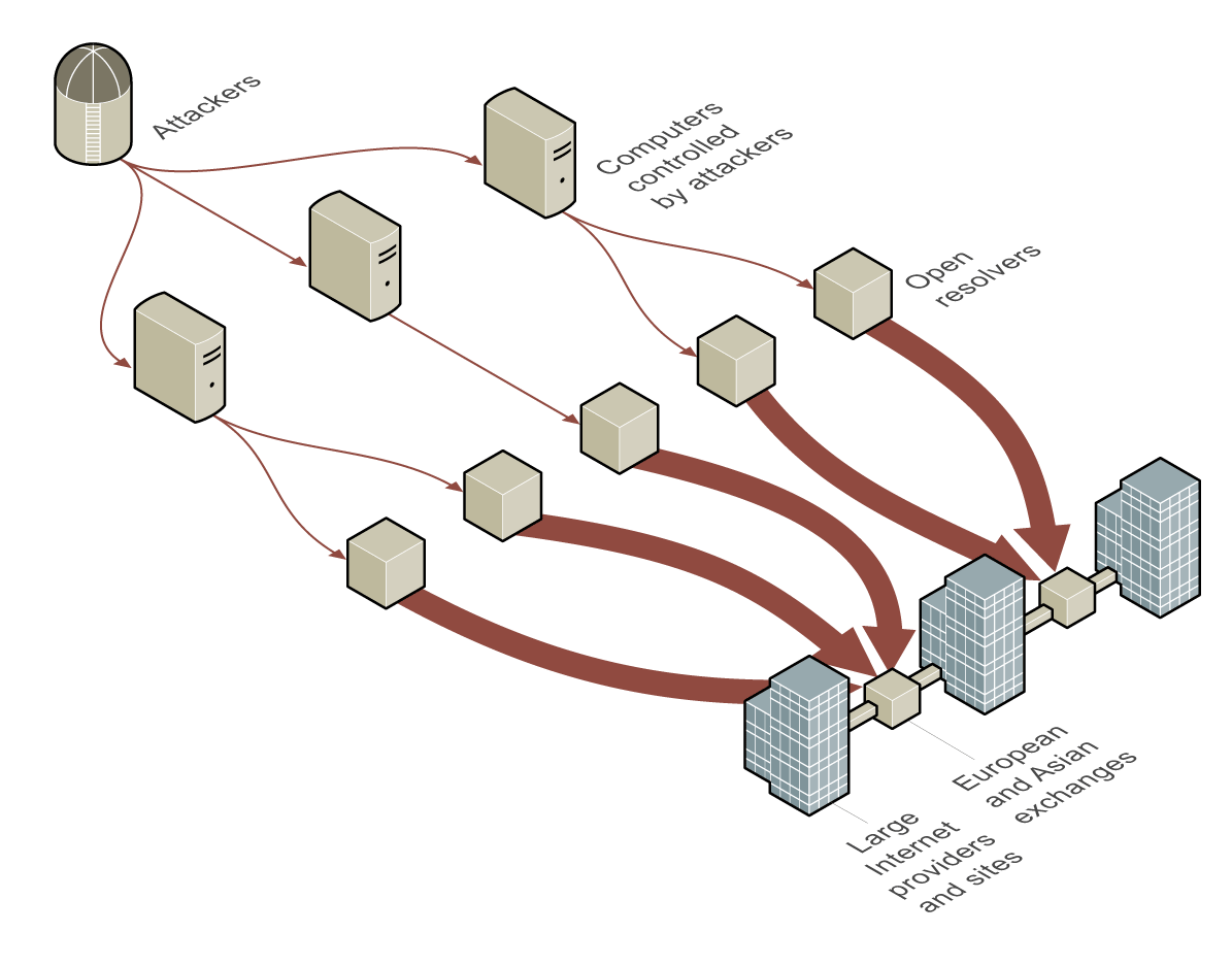 Cyber attack at Spamhaus (3)
