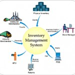 How Reliable Are Inventory Control Systems?
