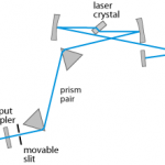 What Is a Tunable Laser and How Does it Work?