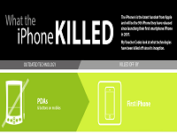 Technologies which were Killed by iPhone [Infographic]