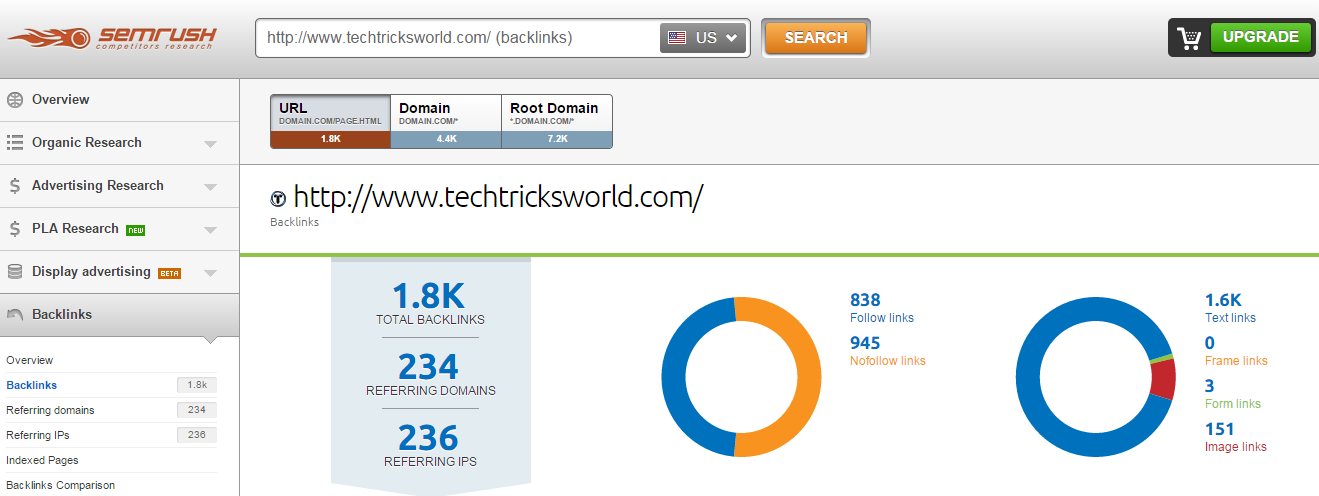 SEMrush techtricksworld