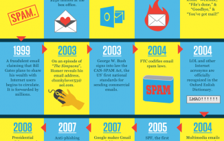 Happy 44th Birthday, Email!