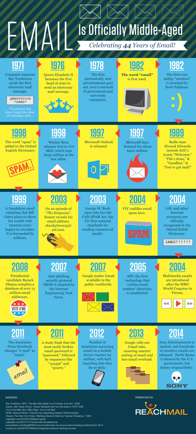 history-of-email-by-ReachMail