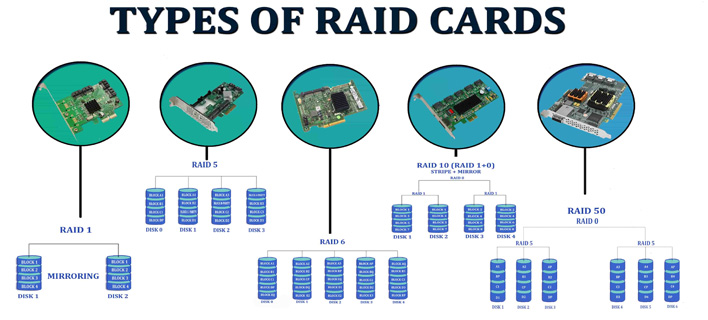 Understanding RAID and RAID Controllers Before Buying Dell PowerEdge Servers