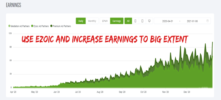 Ezoic – Automatically Increase Your Site's Earning {Review} – 2021